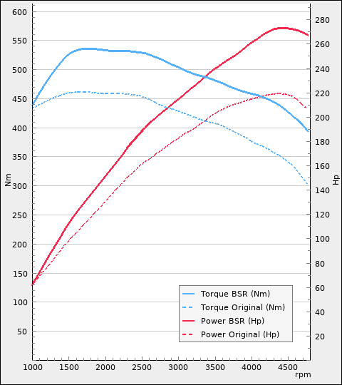 Chiptrim - BMW 420D 184Hp 2011-2015